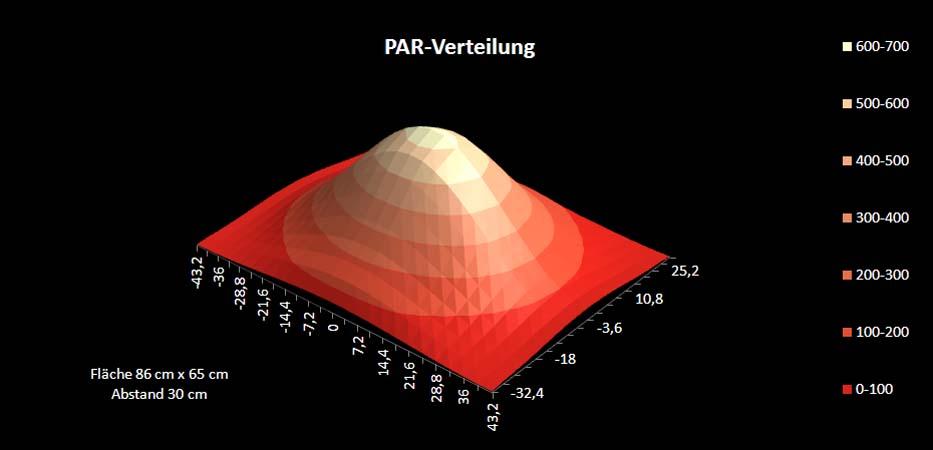 PAR-Verteilung Mitras LX6