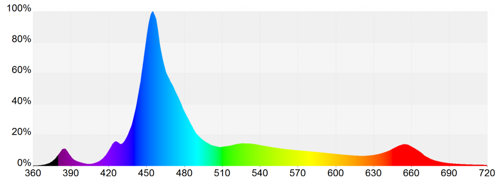 Spektrum Mitras LX 7000