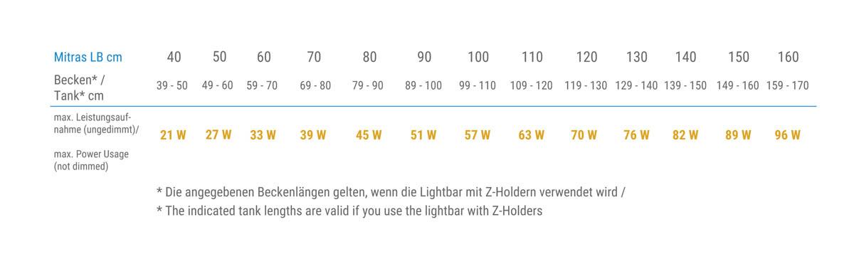 LightbarLaengen