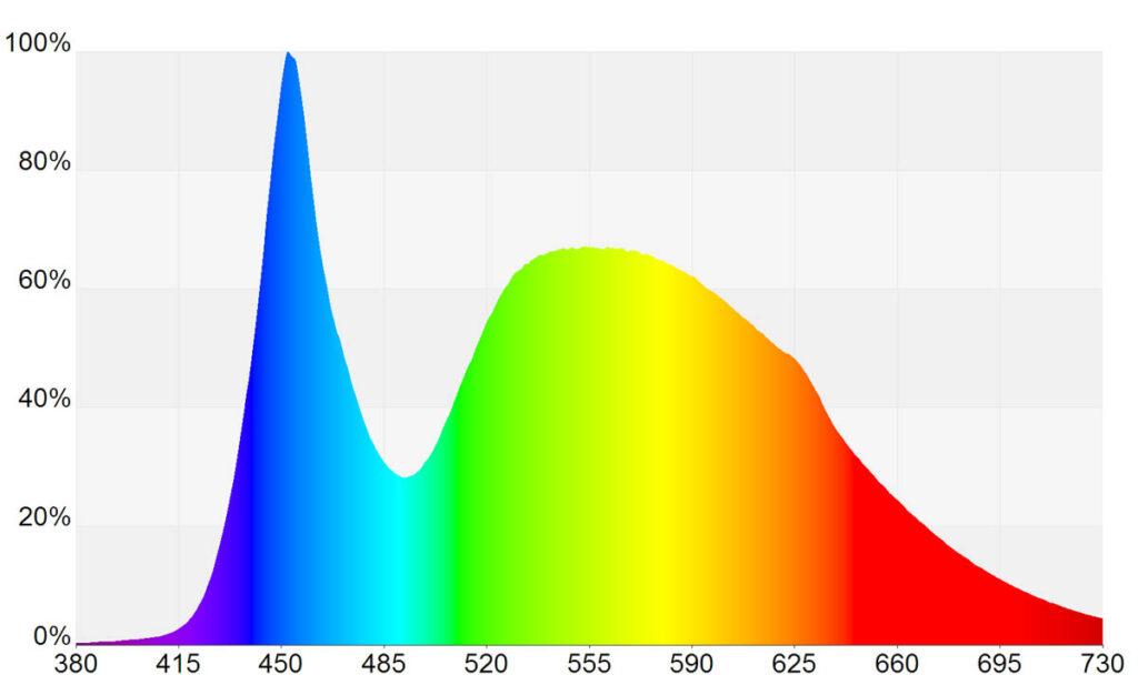 Spektrum_Daylight