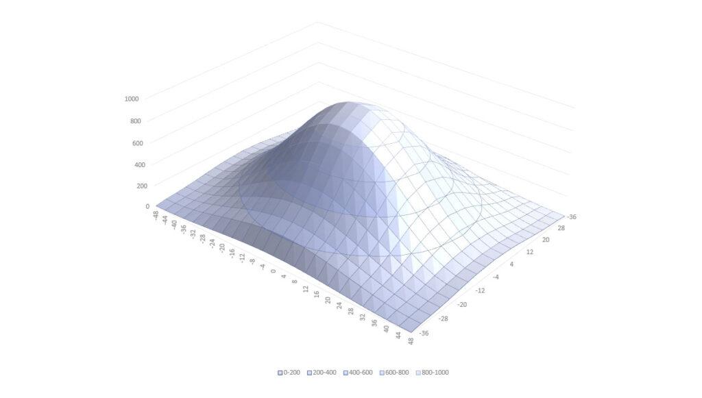 PAR Diagram Mitras LX 7X06